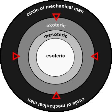 circles of humanity